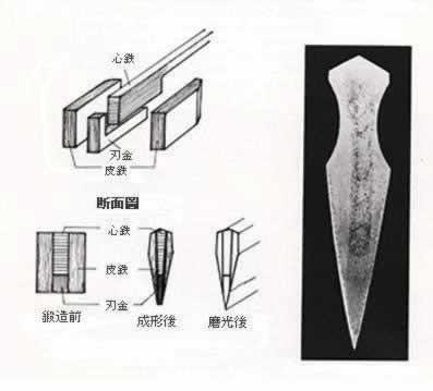 本三枚结构示意图